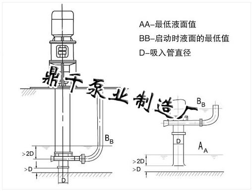 产品介绍: YW液下渣浆泵是立式单级单吸离心泵结构,该系列泵为半开式叶轮,在叶轮 吸入边延伸处设有搅拌叶片,并在前盖上装有能粉碎纤维杂草的刀具,工作中回 流搅拌,机械破碎,防止堵塞。 产品用途: YW液下渣浆泵主要用于环保、市政工程、火力发电厂、煤气焦化厂、炼油 厂、炼钢厂、采矿、造纸业、水泥厂、食品厂、印染等行业抽吸浓液、稠油、油 渣、污浊液、泥浆、灰浆、流砂及城市排污沟道的流动污泥,以及含有泥砂渣物 的流体和有腐蚀性液体。YW型还可以抽吸各种人畜粪便污水的大中沼气池,沼气 工程时出料使用。 产品性能